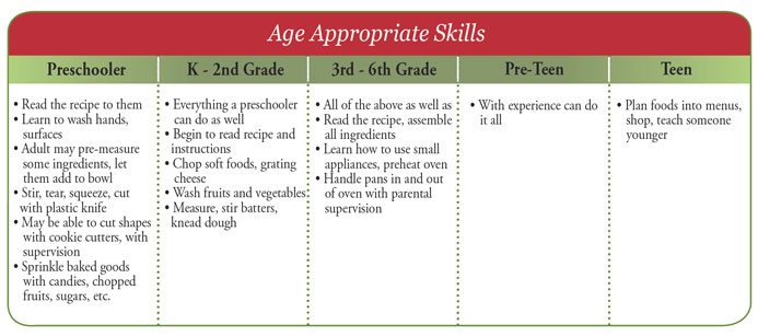 Age Appropriate Baking Skills Chart